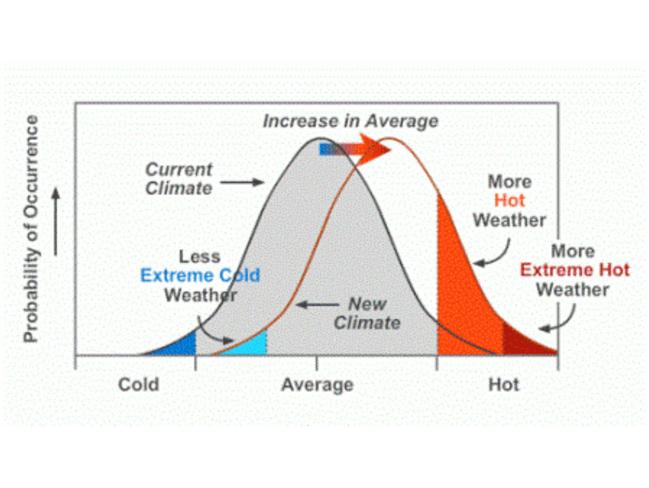 https://www.epa.gov/climate-change-science/understanding-link-between-climate-change-and-extreme-weather