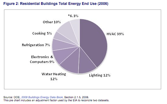 residential_building_energy_use_DOE2006.png