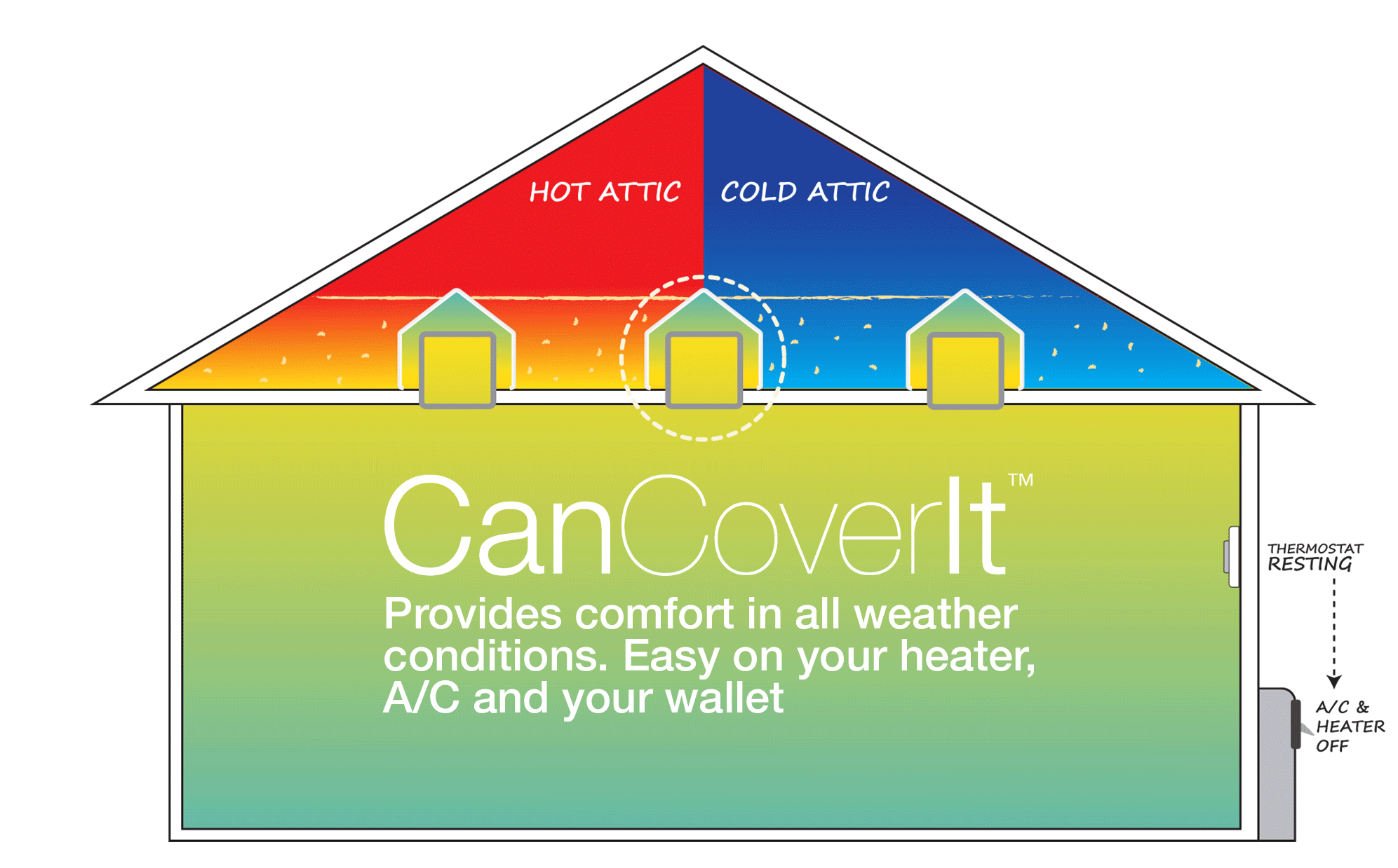 CanCoverIt provides comfort in all weaher conditions. Save money, increase comfort.