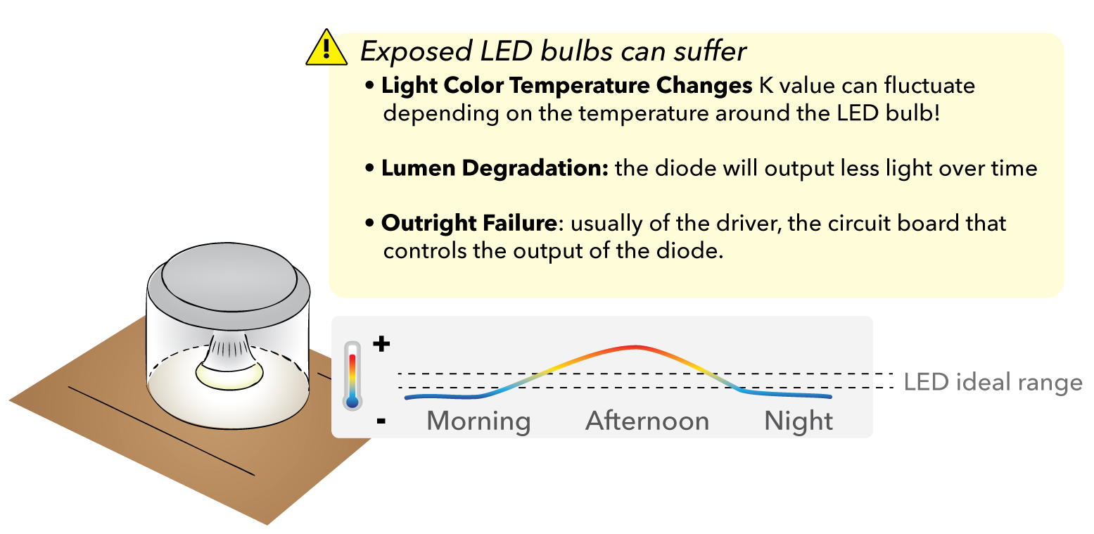 Exposed LED Bulbs can Suffer:   •  light color temperature changes , if you bought a 'white' light of a certain K value, that value can fluctuate depending on the thermal temperature around the LED bulb!  •  lumen degradation : the diode will output less light over time  •  outright failure : usually of the driver, the circuit board that controls the output of the diode.
