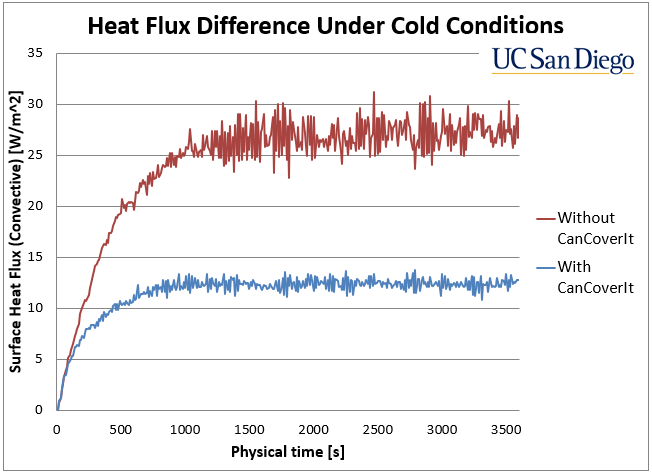 Cold Graph.png