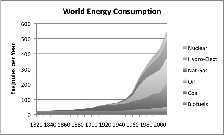 08_world-energy-consumption-by-source.png