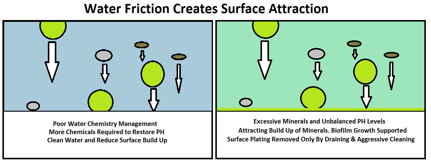 clearys surface saver water Friction graphic revised.png