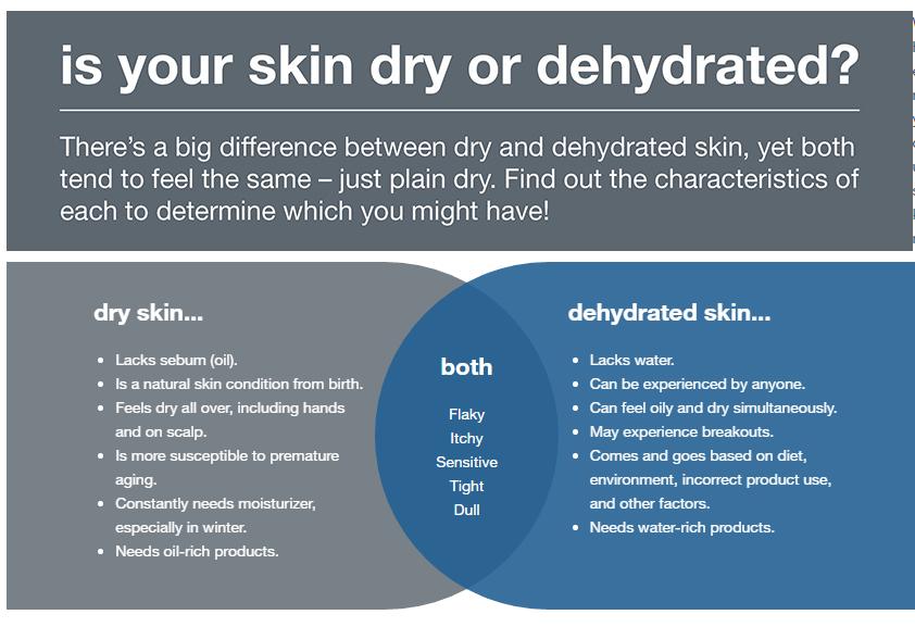 Deydrated Skin vs Dry Skin.jpg