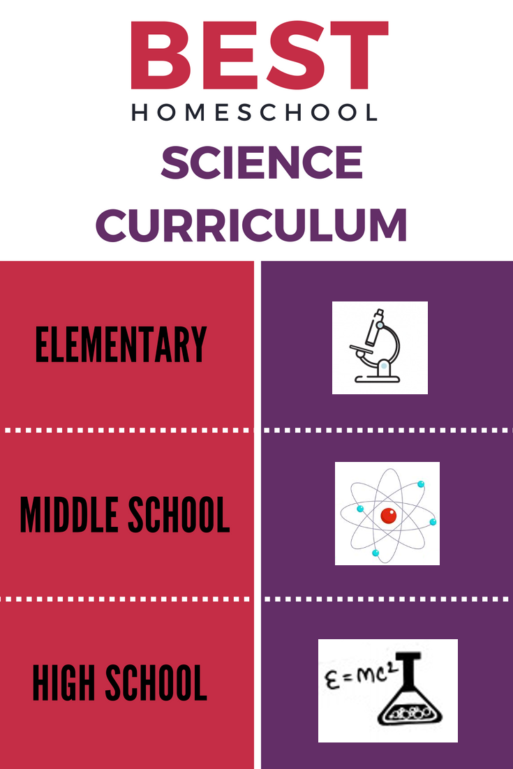 The Best Homeschool Science Curriculum