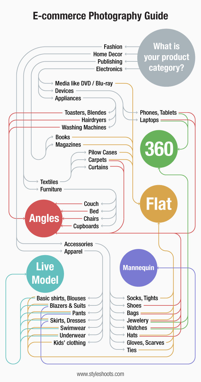 StyleShoots-Ecommerce-Photography-Guide1.png