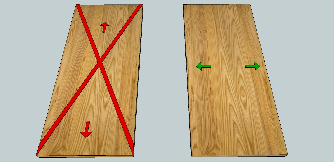 Right, the wood expands against the grain, in the direction of the green arrows  Left, the wood does not expand in the direction of the red arrows