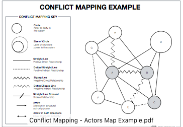 2 PARTY CONFLICT MAPPING EXAMPLE