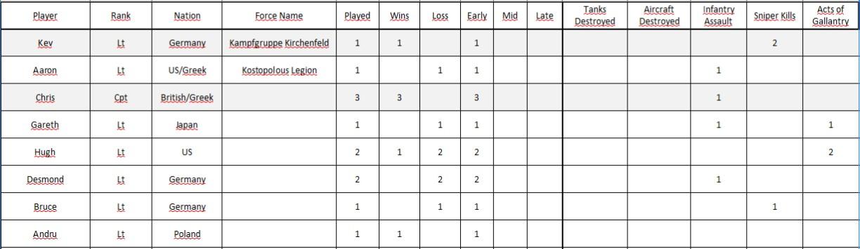 week 3 scores