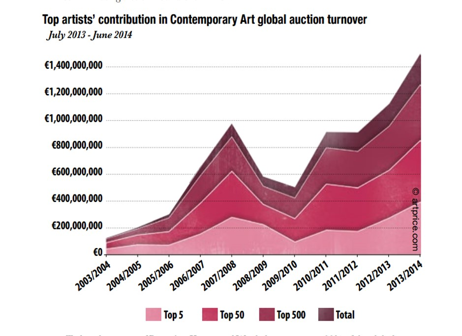 Please note: amount recorded in euros and converted to USD using the January 2016 exchange rate of 1 Euro = 1.08 USD. Contemporary Artists' salary seem to have grown dramatically over the last 10 years, but half of the amount made goes to the top 50 artists in the world, 90% to the top 500 artists.