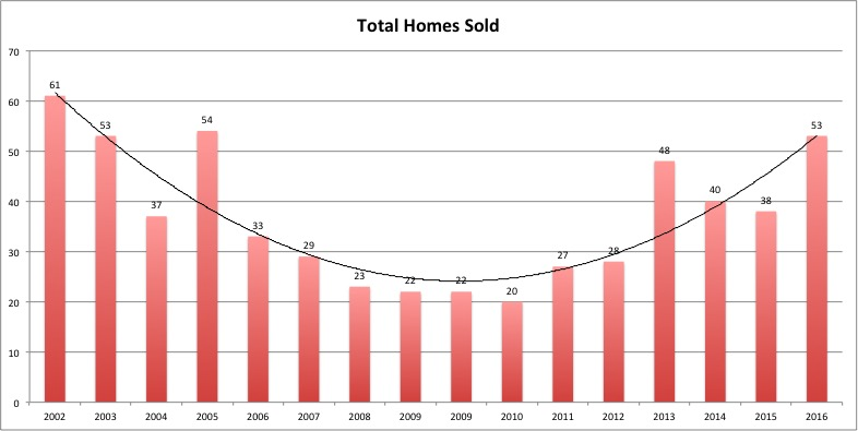 With 53 home sales in 2016 the market showed a lot of strength. 2016 matched the 3rd best year for Real Estate in the history of St John in number of homes sold.