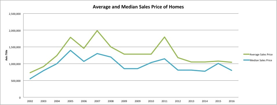 It is still a buyers market with plenty of inventory, and more affordable homes on the market then ever before. The deals to be had and affordable homes available helped keep the average price of homes nearly flat for the last 4 years. It should be considered that some of the big blips in this chart can be attributed to extremely large sales, like the $14M sale of Presidio Del Mar in Peter Bay in 2011, a year that saw only 27 sales, the next closest being a home for $3.5M.