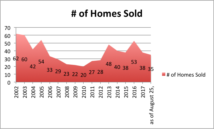 Homes Sold.png