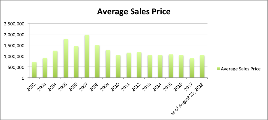 Ave sales price.png