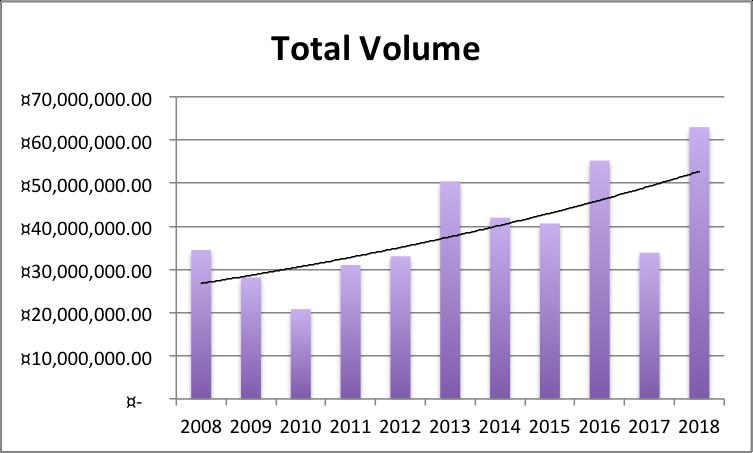 Total Volume 2008-2018.png