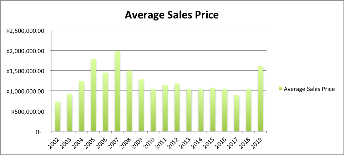 Ave Sales Price 2019 first quarter.png