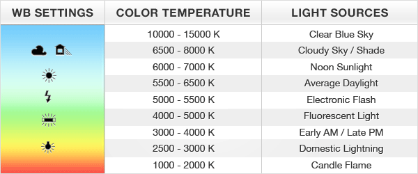 Color temperature in relation to the light source used