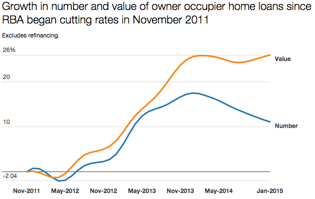 Click through to see further RBA graphs on the effects of home loan adjustments recently.