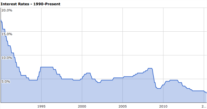 A look at interest rates from 1990 - Now. Courtesy of  ABC.