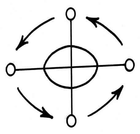 Stylized image of a Bakongo cosmogram (reproduced from Uncommon Ground by Leland Ferguson, 1992).