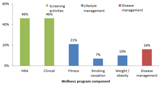 Average Employee Participation Rates in Select Wellness Program Components  Source: Rand Employee Survey 2012