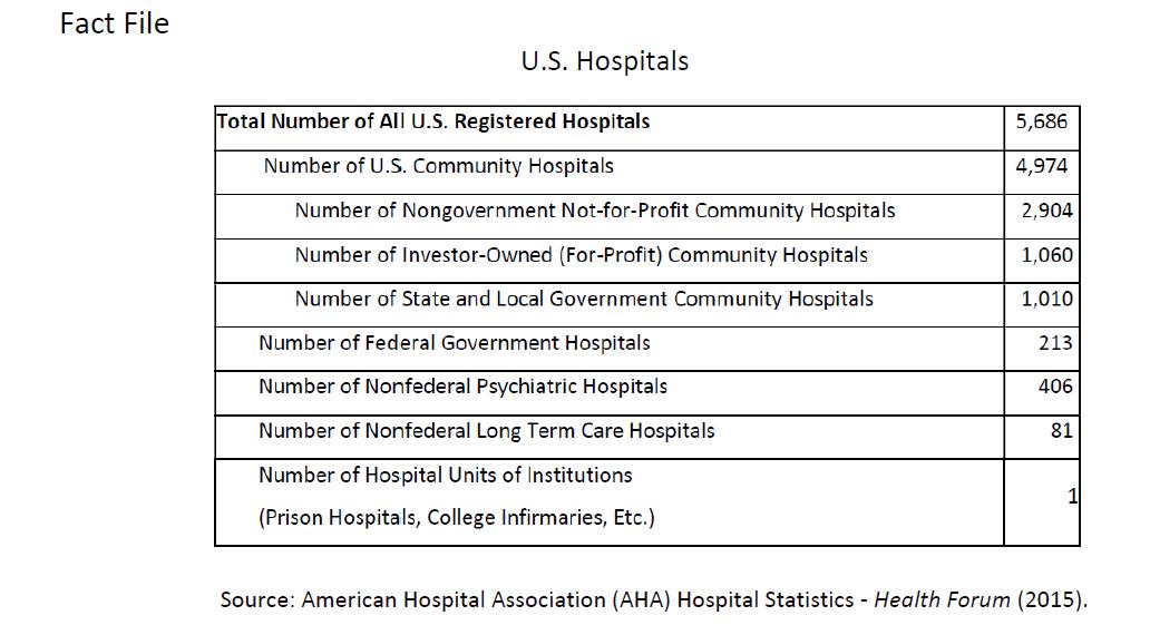 Source: American Hospital Association (AHA) Hospital Statistics - Health Forum (2015).