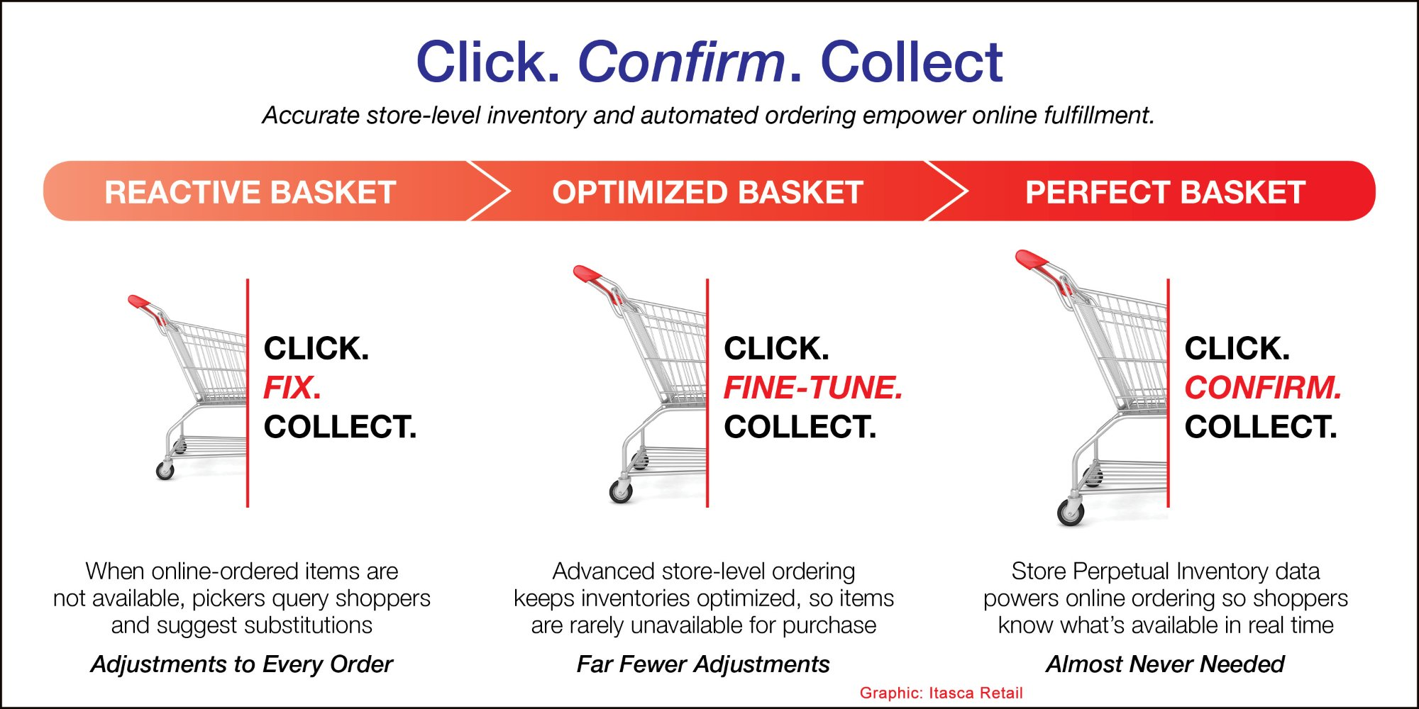 Click. Confirm. Collect. graphic