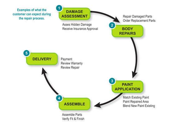auto-body-repair-cycle.jpg