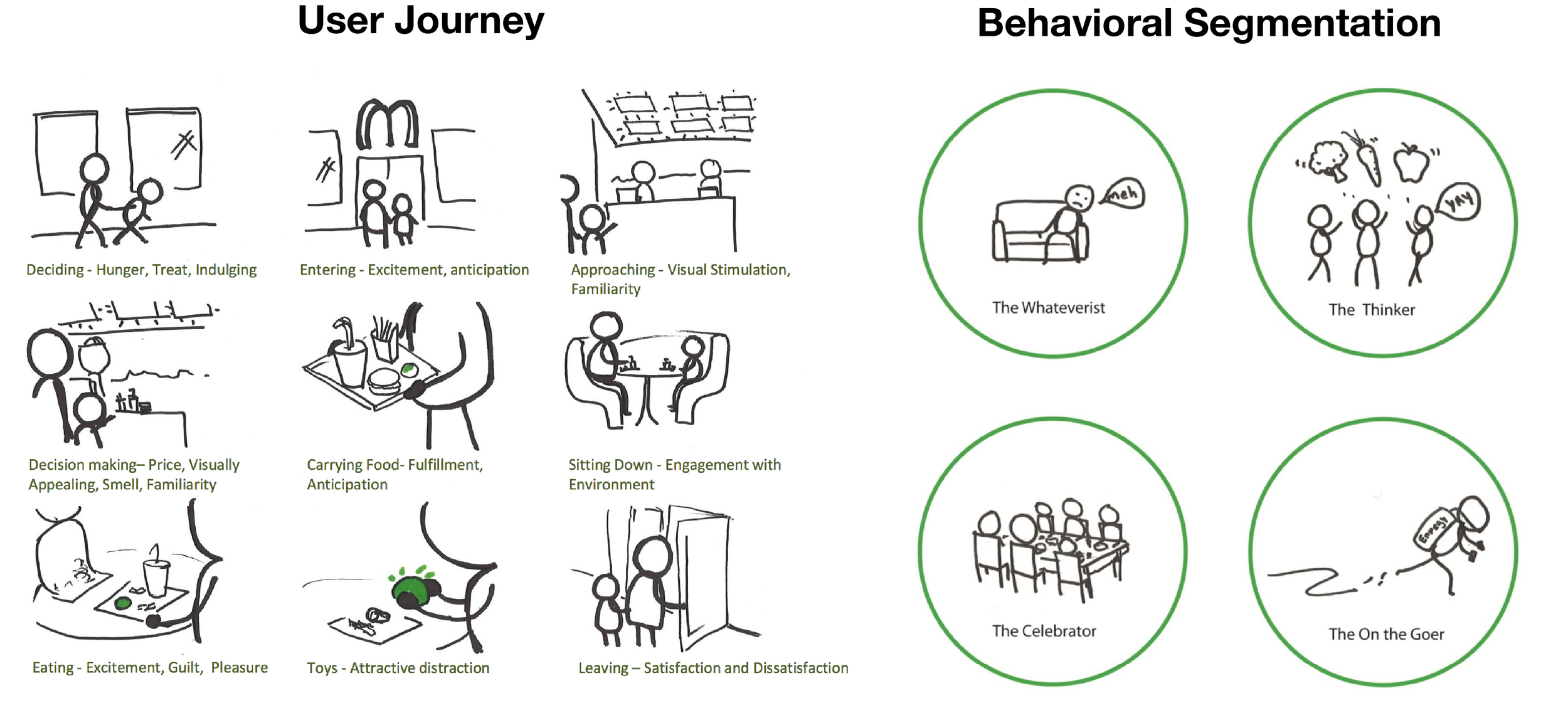Frameworks - Personas and Journeys     Dissecting the user journey and transition moments, digging deeper into user types.