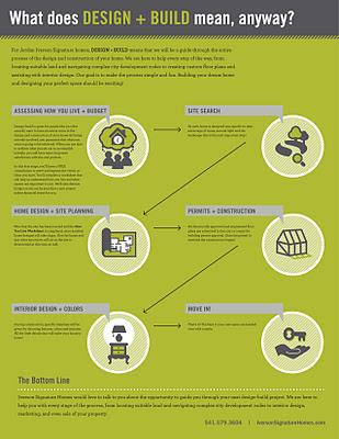 Iverson_DesignBuild_infographic_v2-1.jpg
