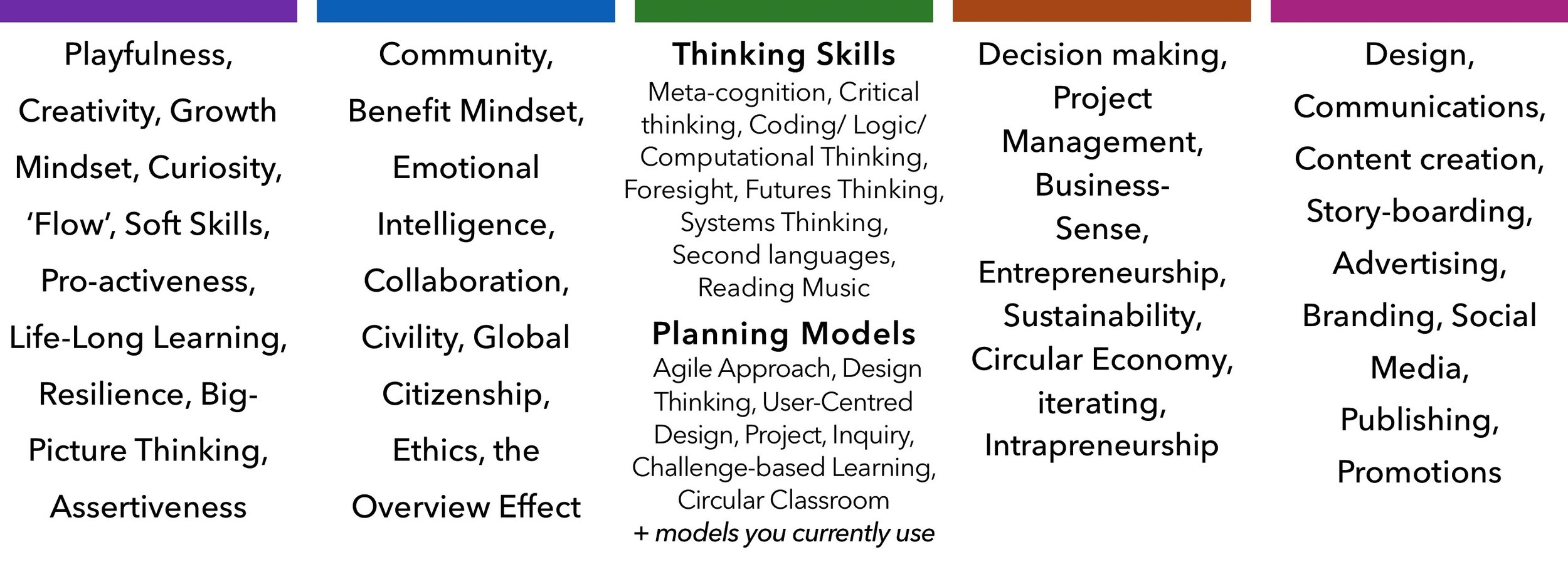 These key pre-existing best-practice ideas, models and practices provide the foundation that the Future Literacies are built on.