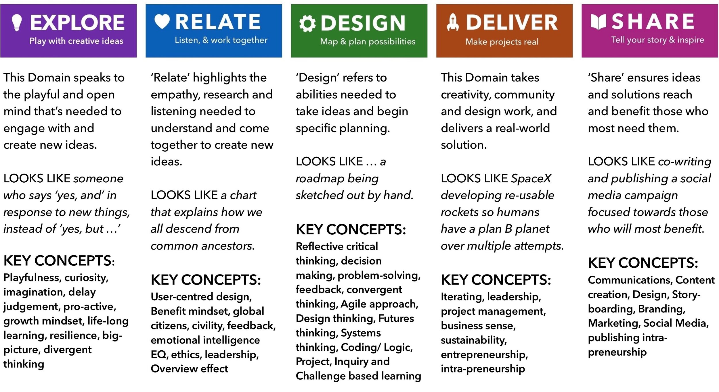 How many of the Key Concepts do you recognise? > Tap/Click to enlarge