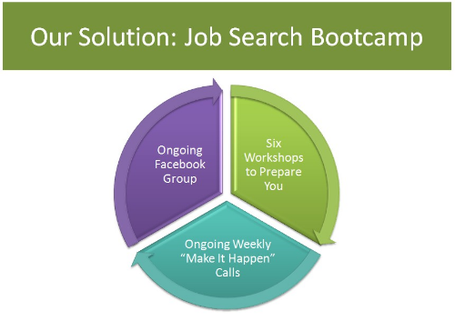 jobsearchbootcampsolution
