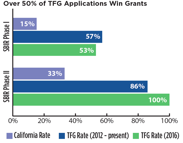 *Data from 2016  And, grant size is larger. In 2016, clients earned an average of $15,729 more on Phase I grants and $47,883 more on Phase II grants than their California peers.