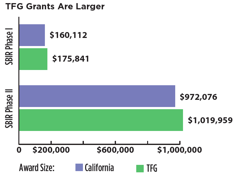 *Data from 2016  Last year alone, TFG clients won a total of $10,352,413 in SBIR grants from twelve government agencies — $2,192,742 in Phase I and $8,159,671 in Phase II grants. The twelve government agencies that provide these grants vary in terms of total agency budget and size of grant.