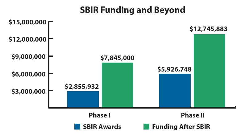 "Data from June 2012 - June 2017*  Known as America's Seed Fund the SBIR grant program invests in high-risk R&D projects that demonstrate ""scientific excellence and technological innovation"". The final objective of the program is to spur innovation and commercialization in areas that meet Federal government or public needs.  For angel investors and venture capitalists, winning an SBIR Phase I grant (maximum $225,000) demonstrates technological viability and helps de-risk the technology; a Phase II grant (maximum $1,000,000) further de-risks the technology through development of a prototype and brings the company much closer to commercialization. For technologies that meet Federal government needs, agencies may sign sole source contracts with the SBIR awardee. Investors value this reduction of technology and commercialization risk, and the potential large revenue contracts with Federal departments.  Winning an SBIR grant is strong validation for investors. Increasingly equity investors fund startups that have been awarded an SBIR grant.  For TFG clients, the time lag between SBIR award date and equity funding is roughly six months. This suggests that equity investors move more quickly once a target company wins an SBIR grant.  However, for those twenty clients who submitted an SBIR application and were not awarded a grant, only one company raised funds — just $770,000, so far. TFG continues to work with them to raise non-SBIR funds.  For Tech Futures Group clients, success with the SBIR grant program is a strong, early predictor of future fund raising success."