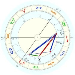 Amy Winehouse. Neptune conjunct Moon and Descendant, aspecting most planets...