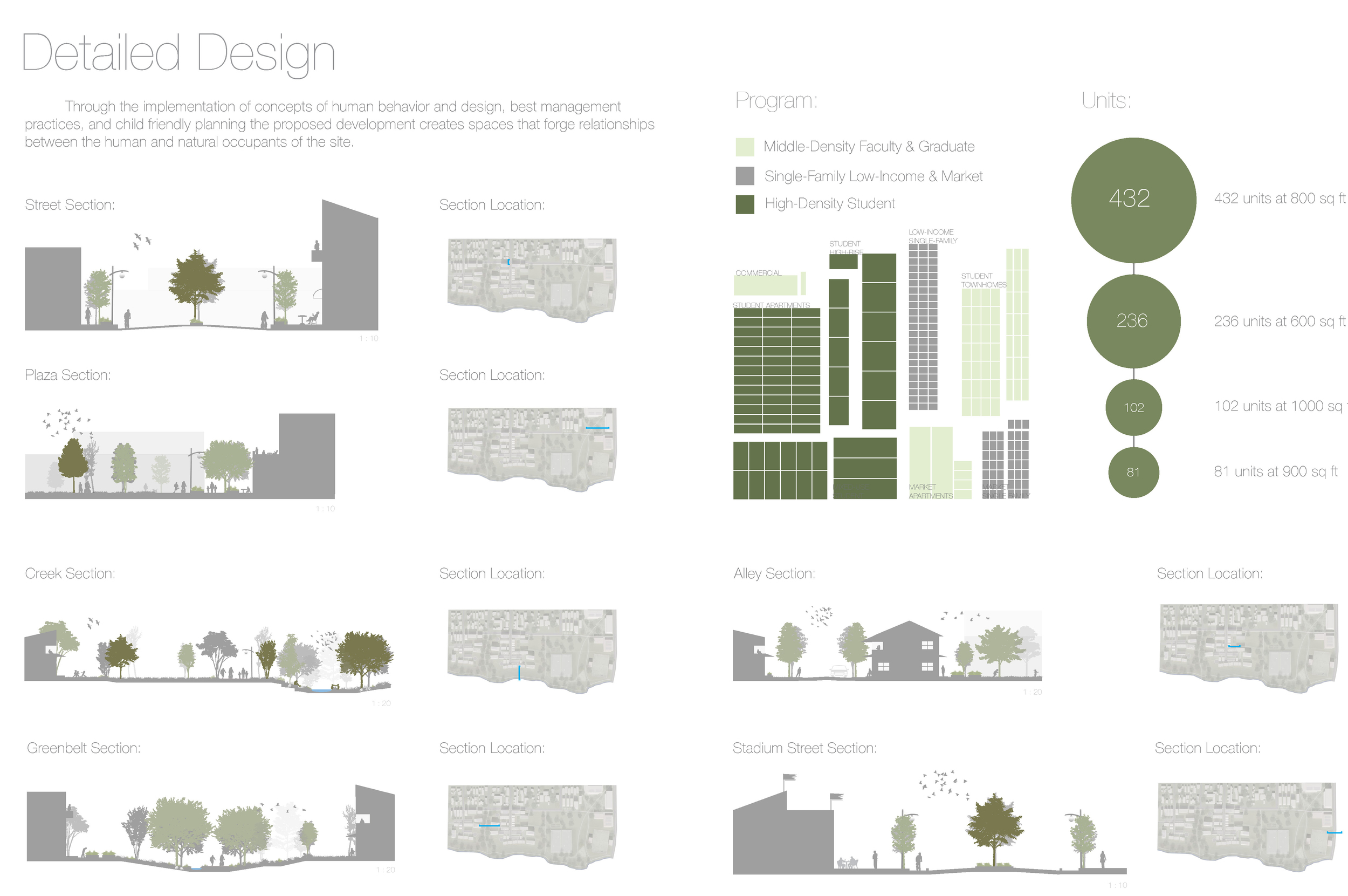 Green Apartments Bioretention Sections and Site Analytics