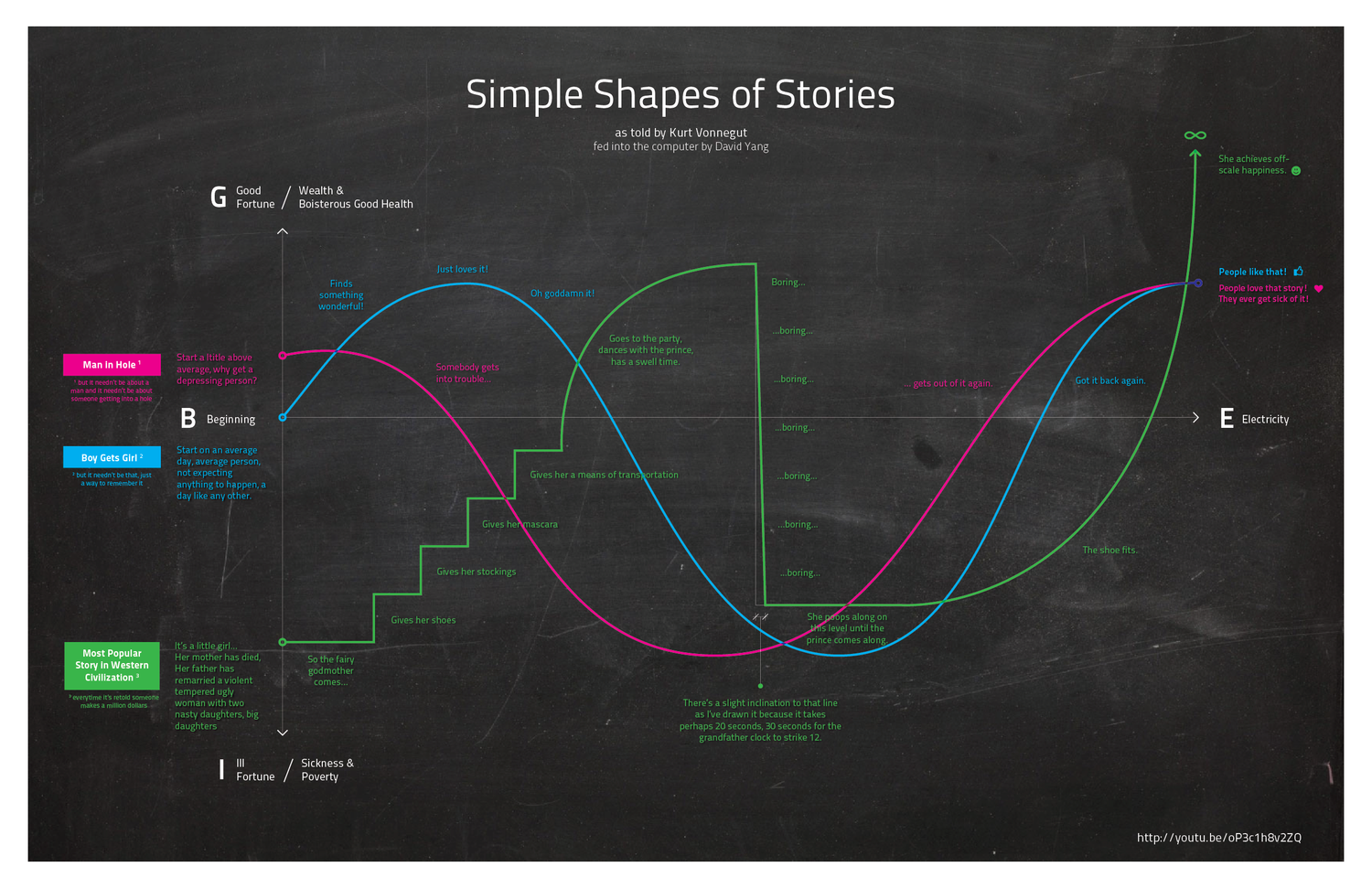 vonnegut-shapes of stories.png
