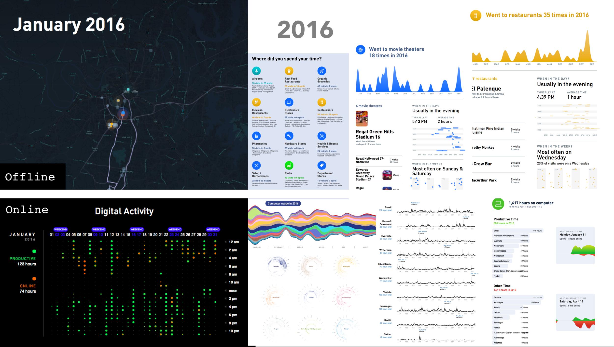2016 -Data Online / Offline - Gyroscope