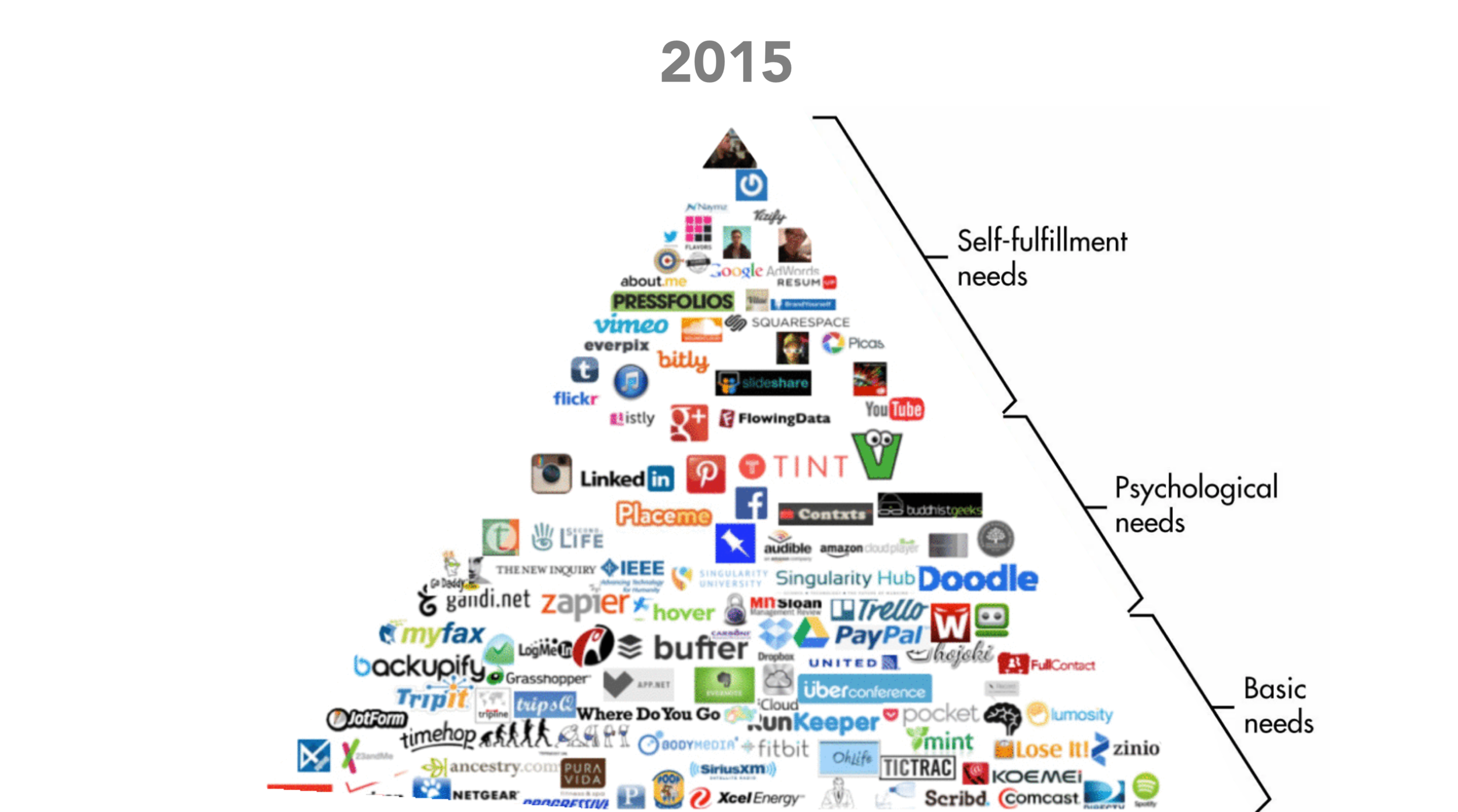 2015- DATA BY MASLOW