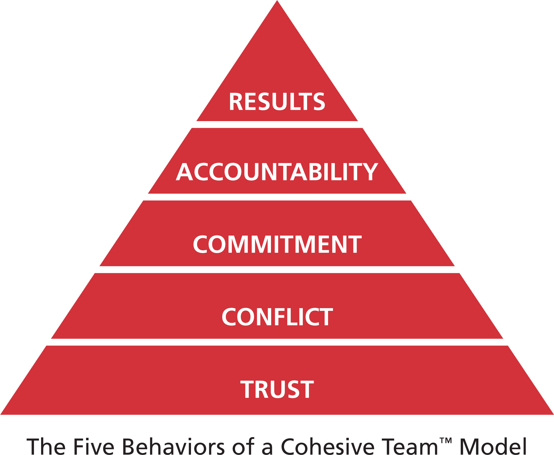 5Behaviors-model.jpg