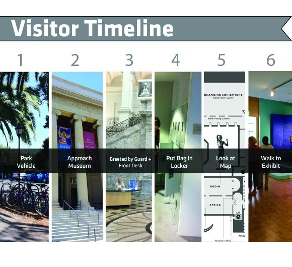 Cantor Museum Visitor Timeline