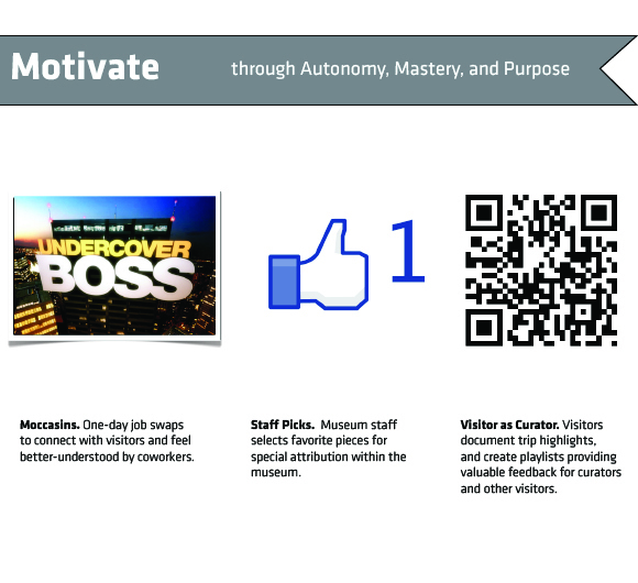 Motivate: Through Autonomy, Mastery and Purpose