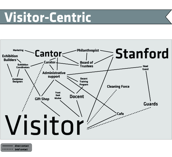 Visitor-Centric Reimagining of the Cantor Arts Center