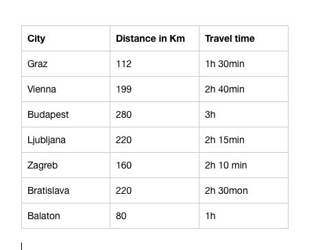 Distance to major cities