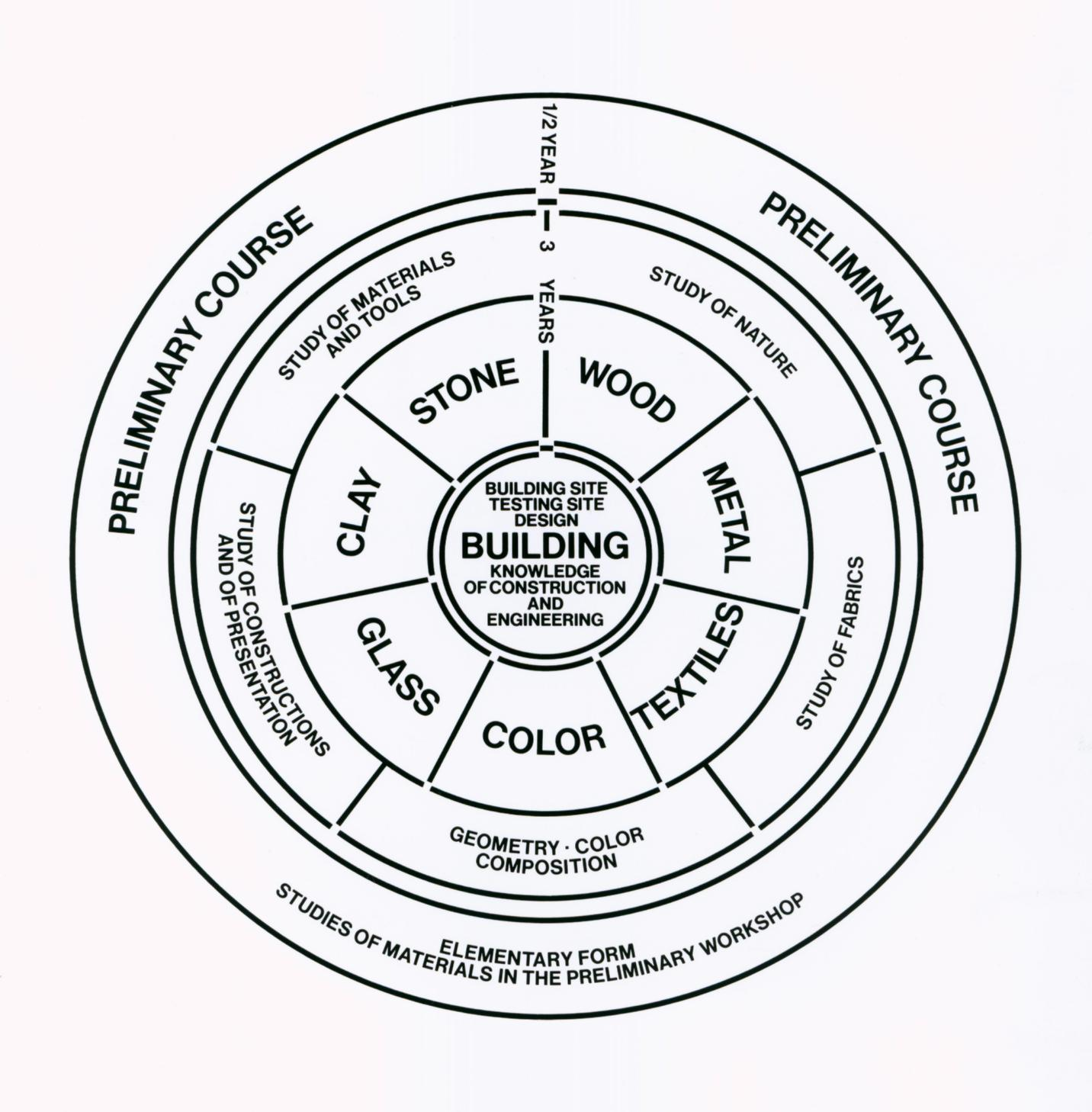 2-bauhaus-curriculum-diagram.jpg