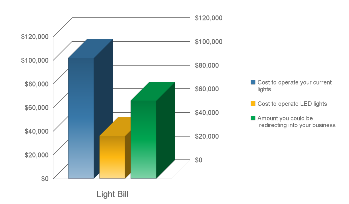Electrical Save for Lighting normally 50 - 65%.  Payback in 1 - 24 months. Energy Package delivers even greater savings