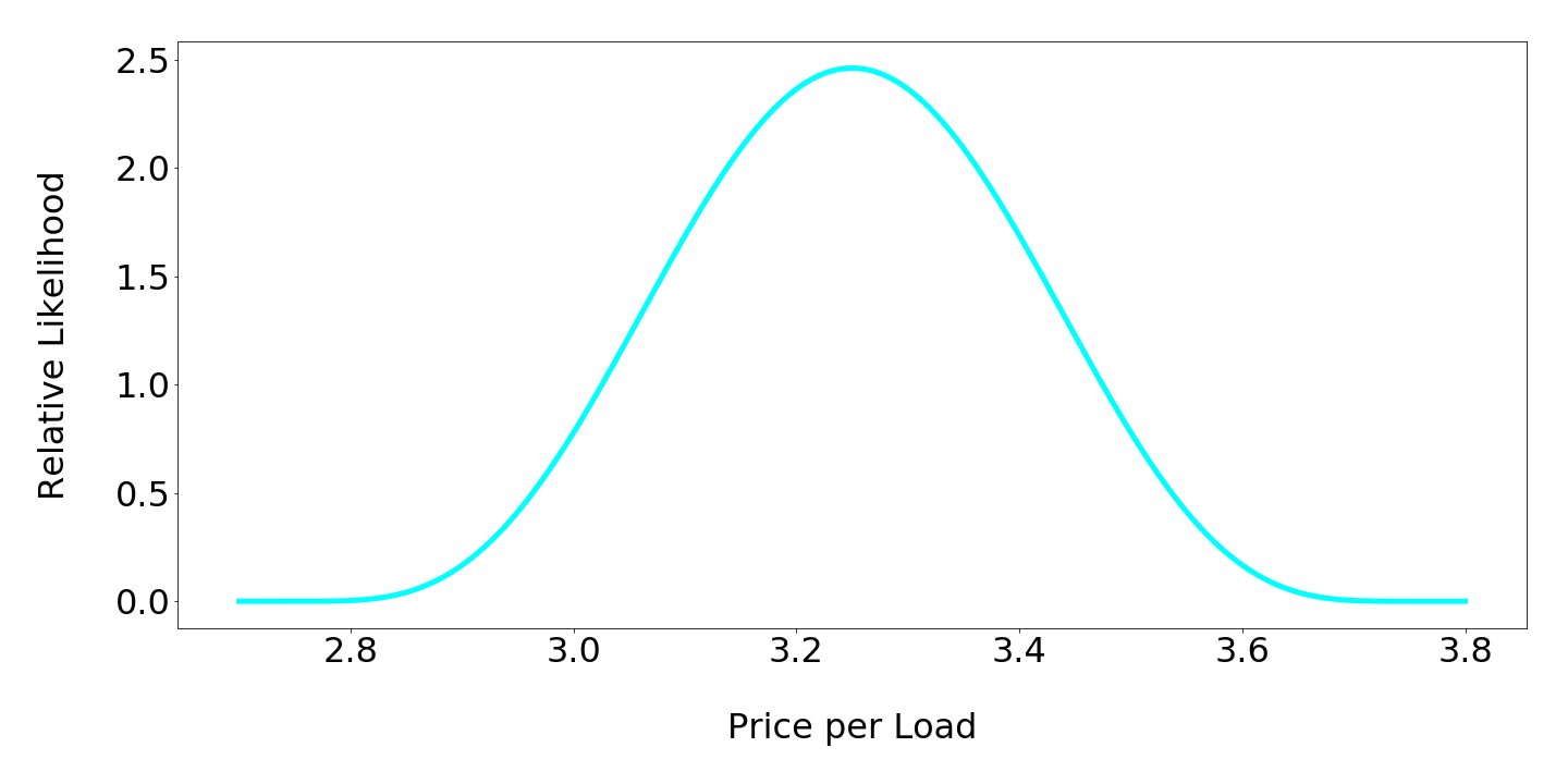 laundry_price_per_load.png