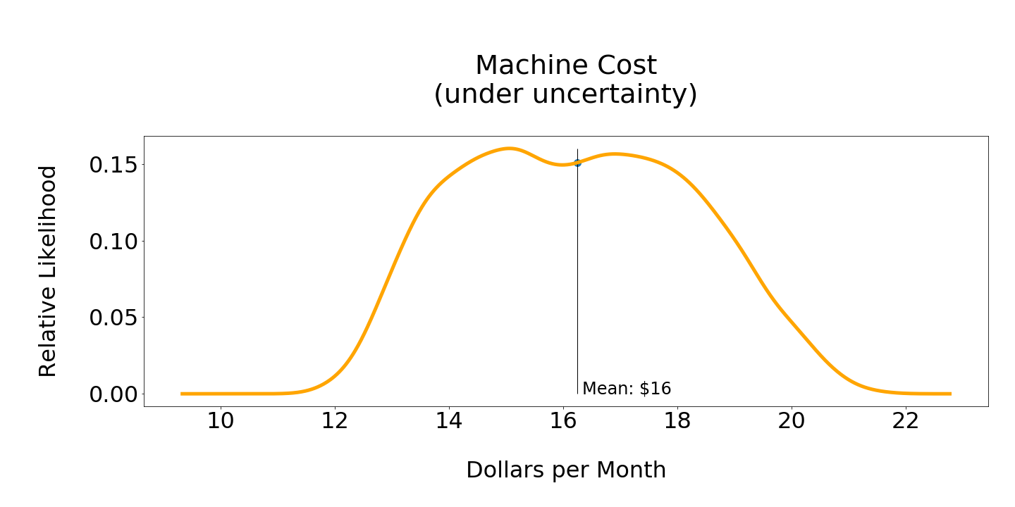 laundry_machine_cost.png